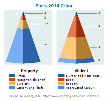 Paris Crime 2016