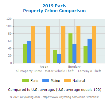 Paris Property Crime vs. State and National Comparison