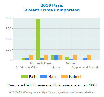 Paris Violent Crime vs. State and National Comparison