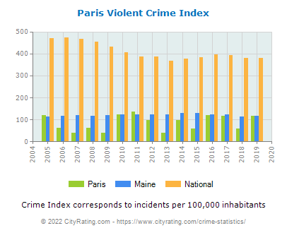 Paris Violent Crime vs. State and National Per Capita