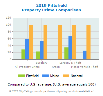 Pittsfield Property Crime vs. State and National Comparison