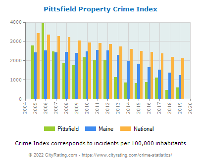 Pittsfield Property Crime vs. State and National Per Capita