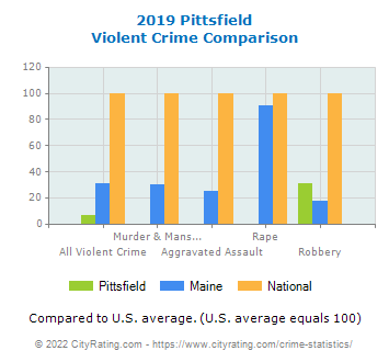 Pittsfield Violent Crime vs. State and National Comparison