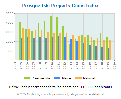 Presque Isle Property Crime vs. State and National Per Capita