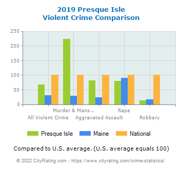 Presque Isle Violent Crime vs. State and National Comparison