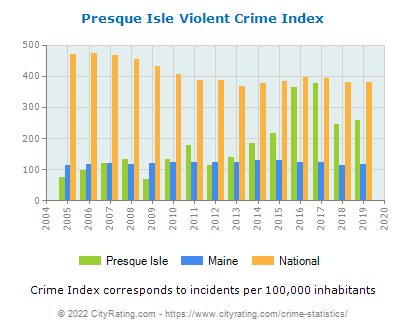 Presque Isle Violent Crime vs. State and National Per Capita