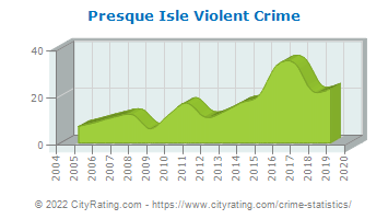 Presque Isle Violent Crime