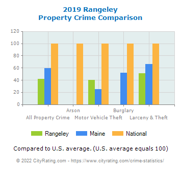 Rangeley Property Crime vs. State and National Comparison