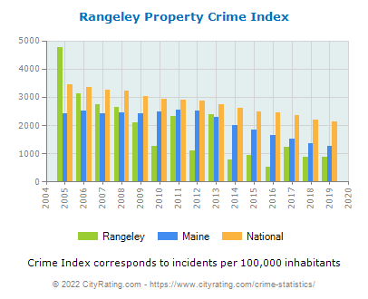Rangeley Property Crime vs. State and National Per Capita