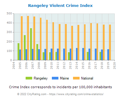 Rangeley Violent Crime vs. State and National Per Capita