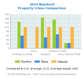 Rumford Property Crime vs. State and National Comparison
