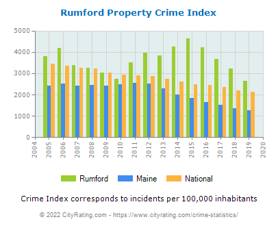 Rumford Property Crime vs. State and National Per Capita