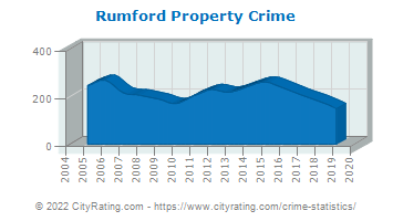 Rumford Property Crime