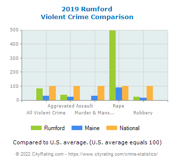 Rumford Violent Crime vs. State and National Comparison