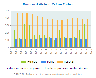 Rumford Violent Crime vs. State and National Per Capita