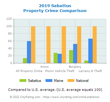 Sabattus Property Crime vs. State and National Comparison
