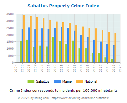 Sabattus Property Crime vs. State and National Per Capita
