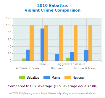 Sabattus Violent Crime vs. State and National Comparison