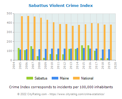 Sabattus Violent Crime vs. State and National Per Capita
