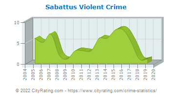 Sabattus Violent Crime
