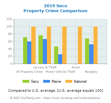 Saco Property Crime vs. State and National Comparison