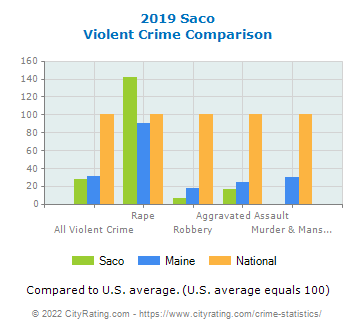Saco Violent Crime vs. State and National Comparison
