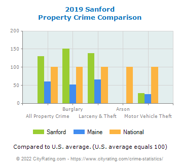 Sanford Property Crime vs. State and National Comparison