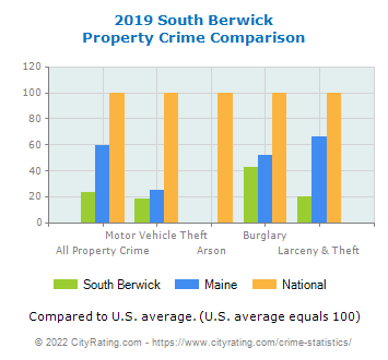 South Berwick Property Crime vs. State and National Comparison