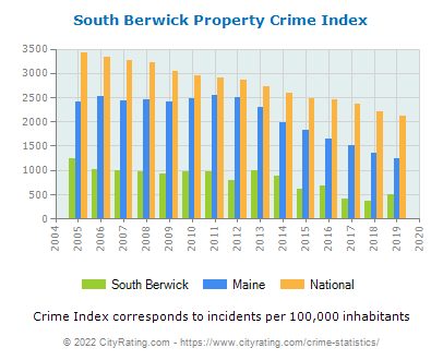 South Berwick Property Crime vs. State and National Per Capita