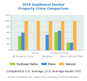 Southwest Harbor Property Crime vs. State and National Comparison