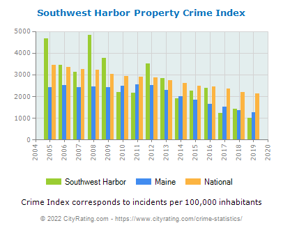 Southwest Harbor Property Crime vs. State and National Per Capita