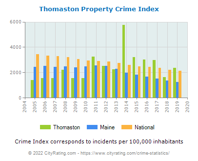 Thomaston Property Crime vs. State and National Per Capita