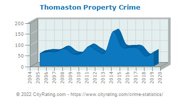 Thomaston Property Crime