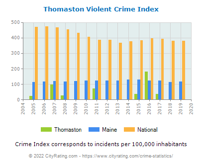 Thomaston Violent Crime vs. State and National Per Capita