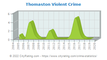 Thomaston Violent Crime