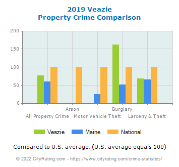 Veazie Property Crime vs. State and National Comparison