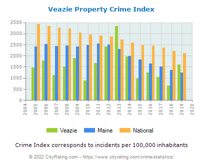 Veazie Property Crime vs. State and National Per Capita