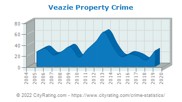 Veazie Property Crime