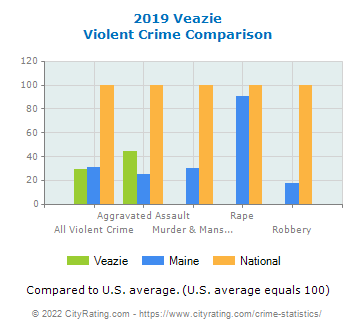 Veazie Violent Crime vs. State and National Comparison