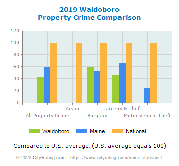 Waldoboro Property Crime vs. State and National Comparison