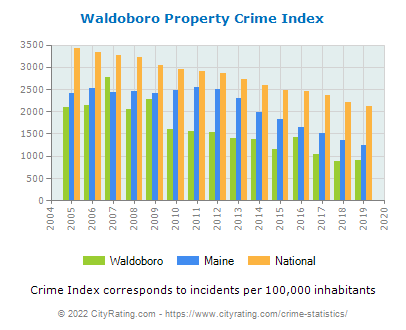Waldoboro Property Crime vs. State and National Per Capita