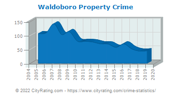 Waldoboro Property Crime