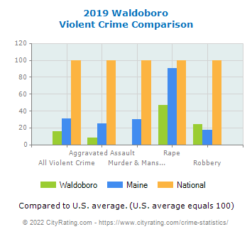Waldoboro Violent Crime vs. State and National Comparison