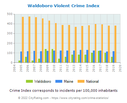 Waldoboro Violent Crime vs. State and National Per Capita
