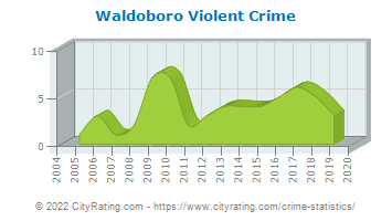 Waldoboro Violent Crime