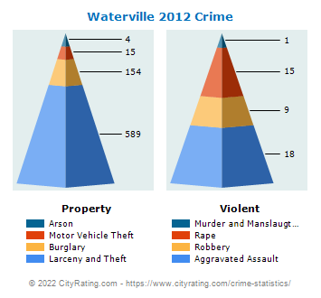 Waterville Crime 2012