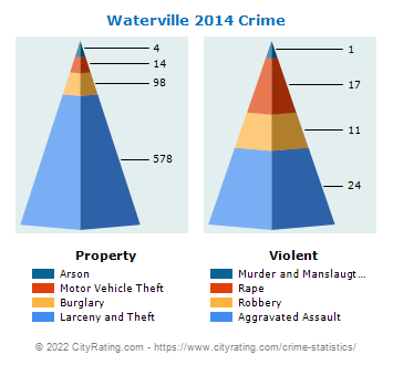 Waterville Crime 2014