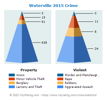 Waterville Crime 2015