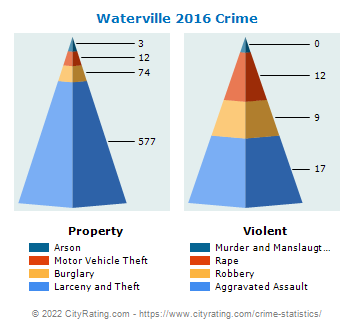 Waterville Crime 2016