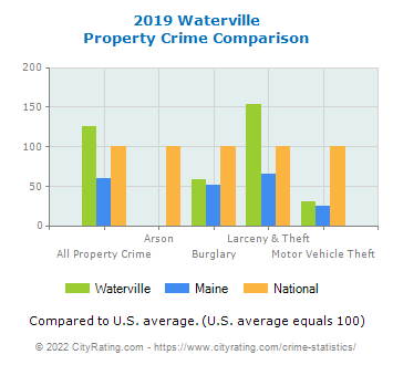 Waterville Property Crime vs. State and National Comparison
